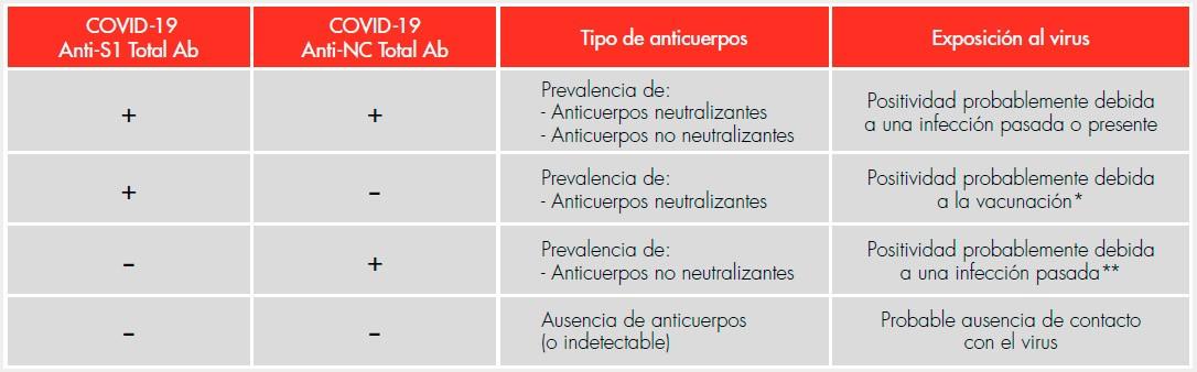 kits-covid-antiNC-antiS1-TotalAb